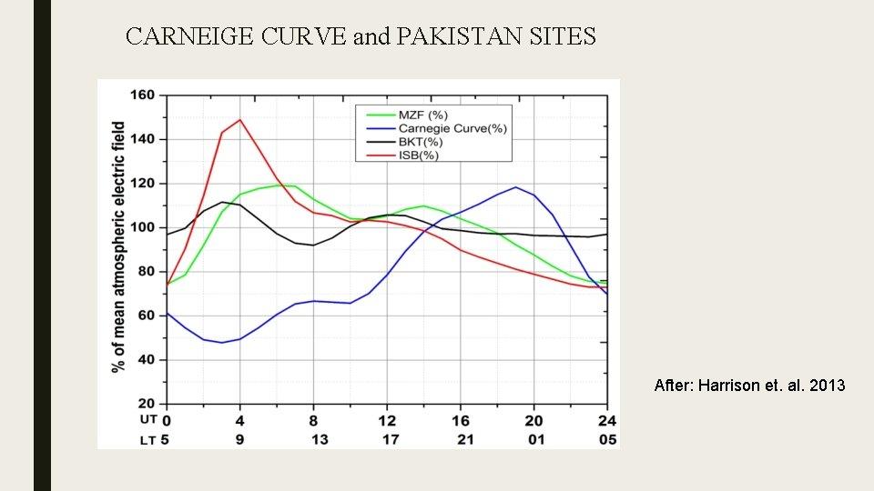 CARNEIGE CURVE and PAKISTAN SITES After: Harrison et. al. 2013