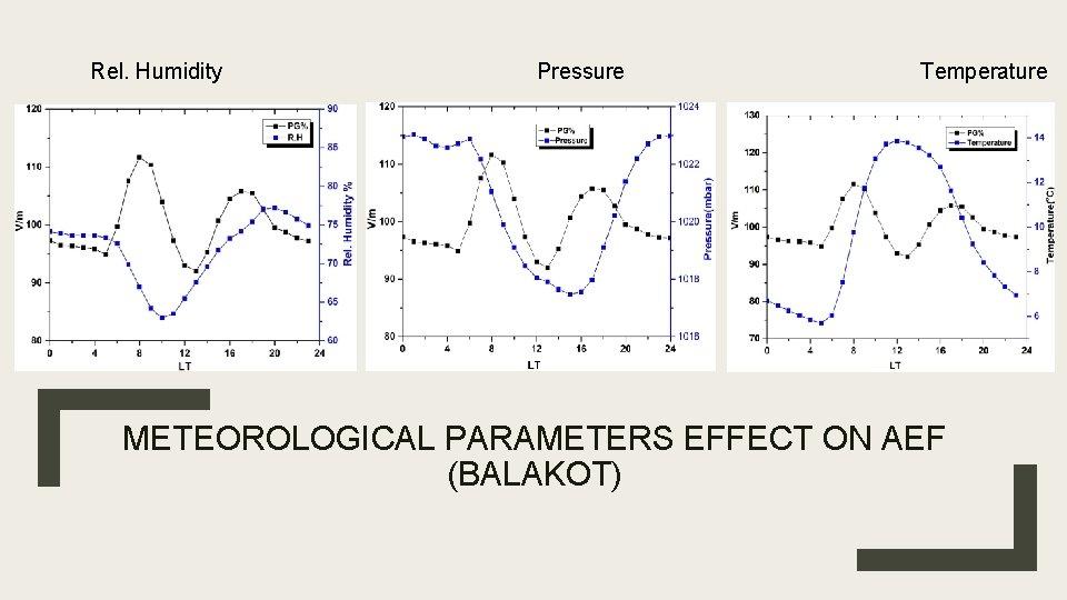 Rel. Humidity Pressure Temperature METEOROLOGICAL PARAMETERS EFFECT ON AEF (BALAKOT)