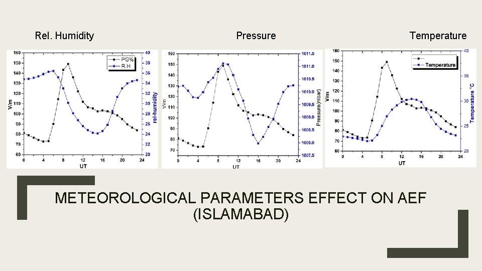 Rel. Humidity Pressure Temperature METEOROLOGICAL PARAMETERS EFFECT ON AEF (ISLAMABAD)