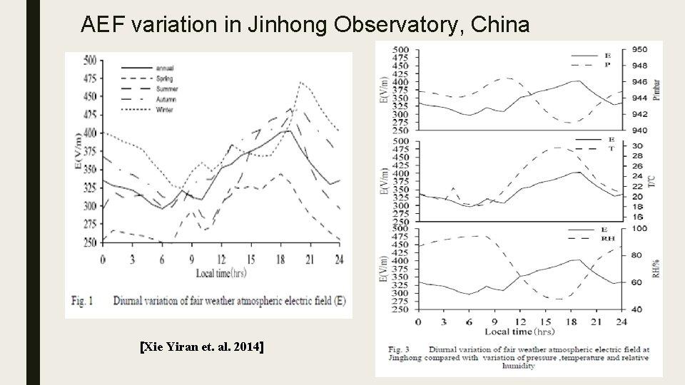 AEF variation in Jinhong Observatory, China [Xie Yiran et. al. 2014]