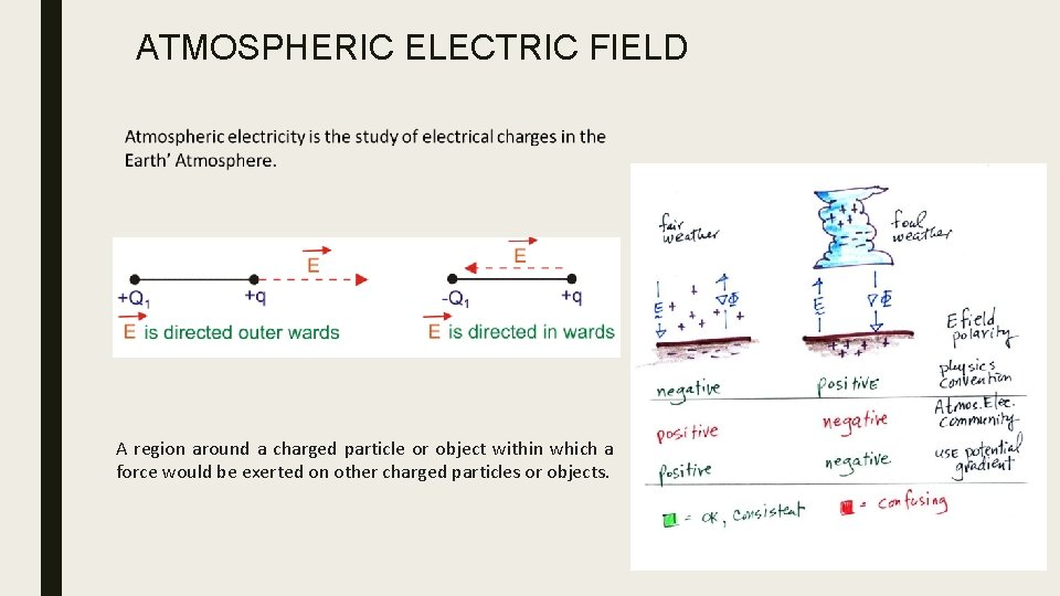 ATMOSPHERIC ELECTRIC FIELD A region around a charged particle or object within which a