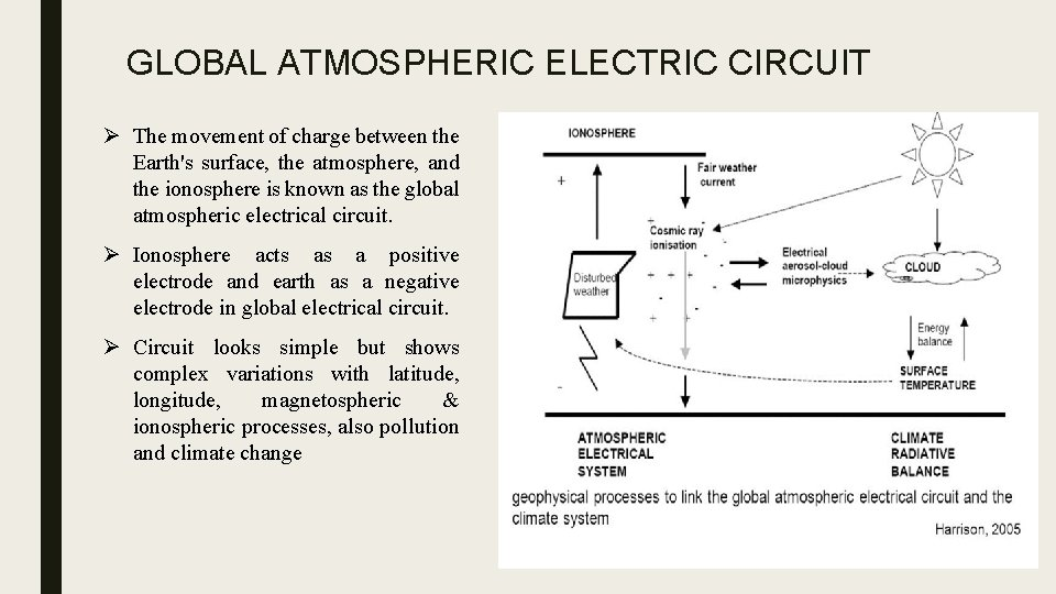 GLOBAL ATMOSPHERIC ELECTRIC CIRCUIT Ø The movement of charge between the Earth's surface, the