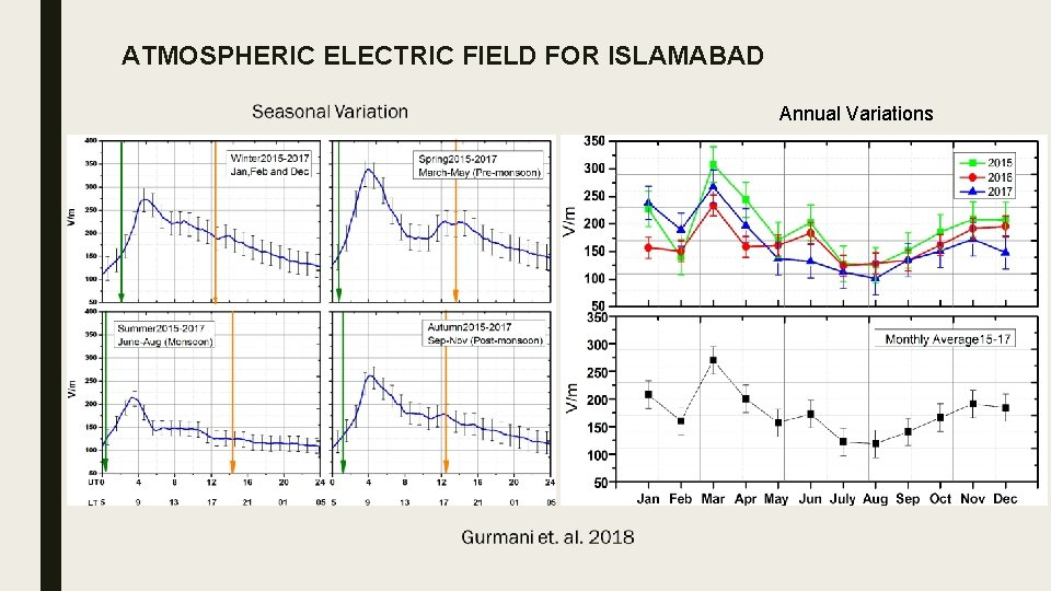 ATMOSPHERIC ELECTRIC FIELD FOR ISLAMABAD Annual Variations