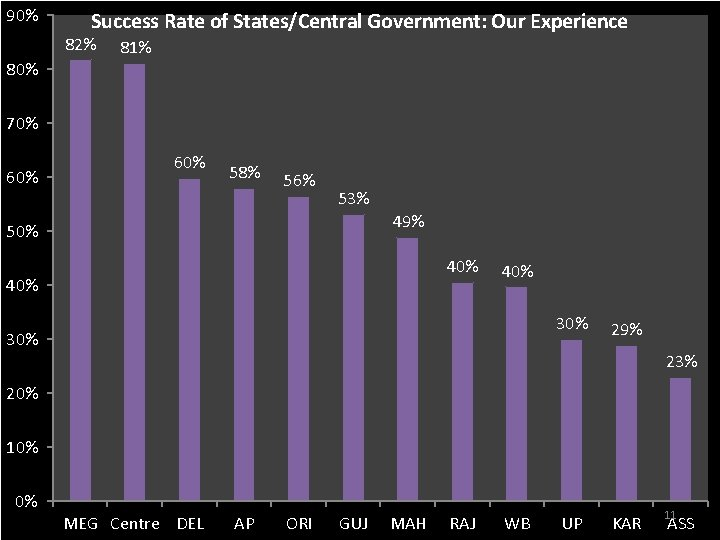 90% Success Rate of States/Central Government: Our Experience 82% 80% 81% 70% 60% 58%