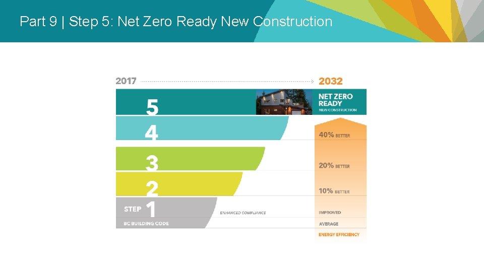 Part 9   Step 5: Net Zero Ready New Construction