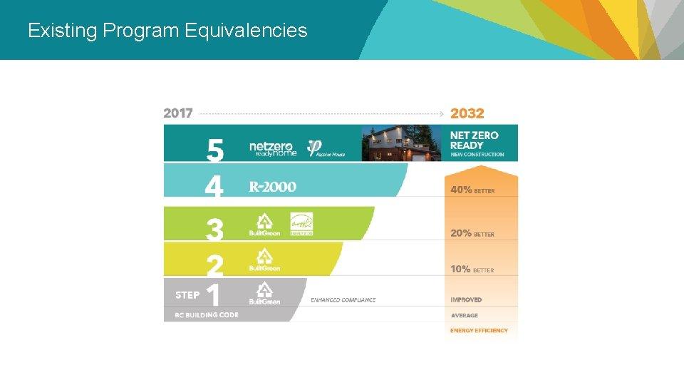 Existing Program Equivalencies