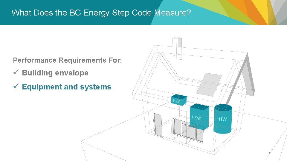 What Does the BC Energy Step Code Measure? – Overview Performance Requirements For: ü
