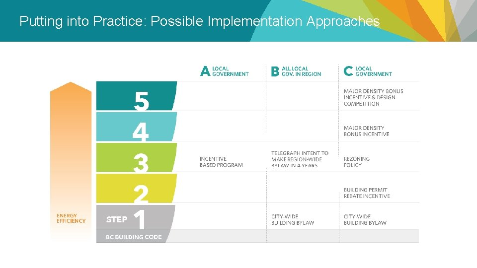 Putting into Practice: Possible Implementation Approaches 21