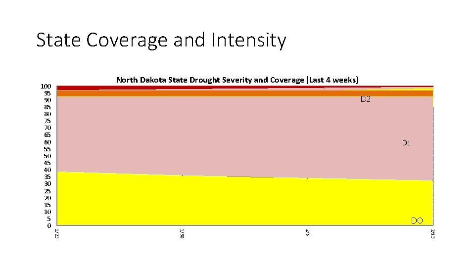 State Coverage and Intensity North Dakota State Drought Severity and Coverage (Last 4 weeks)