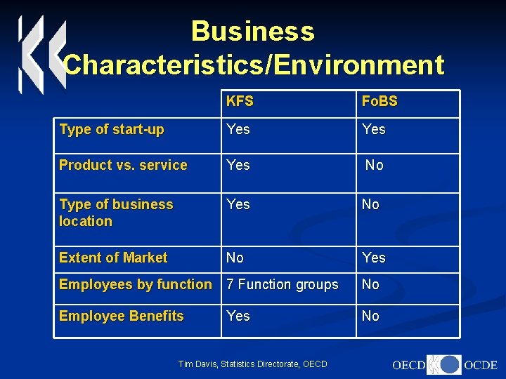 Business Characteristics/Environment KFS Fo. BS Type of start-up Yes Product vs. service Yes No