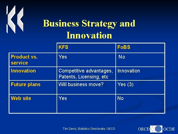 Business Strategy and Innovation KFS Fo. BS Product vs. service Yes No Innovation Competitive
