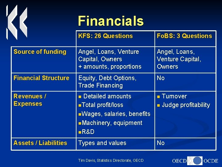 Financials KFS: 26 Questions Fo. BS: 3 Questions Source of funding Angel, Loans, Venture