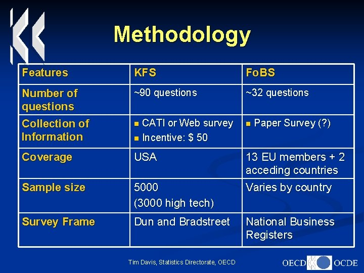 Methodology Features KFS Fo. BS Number of questions Collection of Information ~90 questions ~32