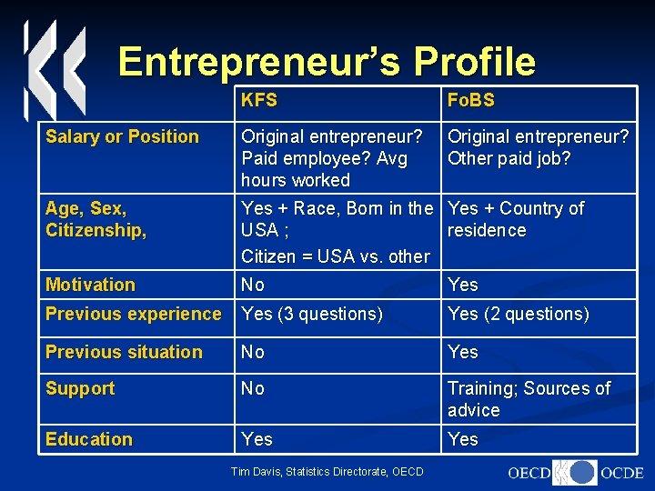 Entrepreneur's Profile KFS Fo. BS Salary or Position Original entrepreneur? Paid employee? Avg hours