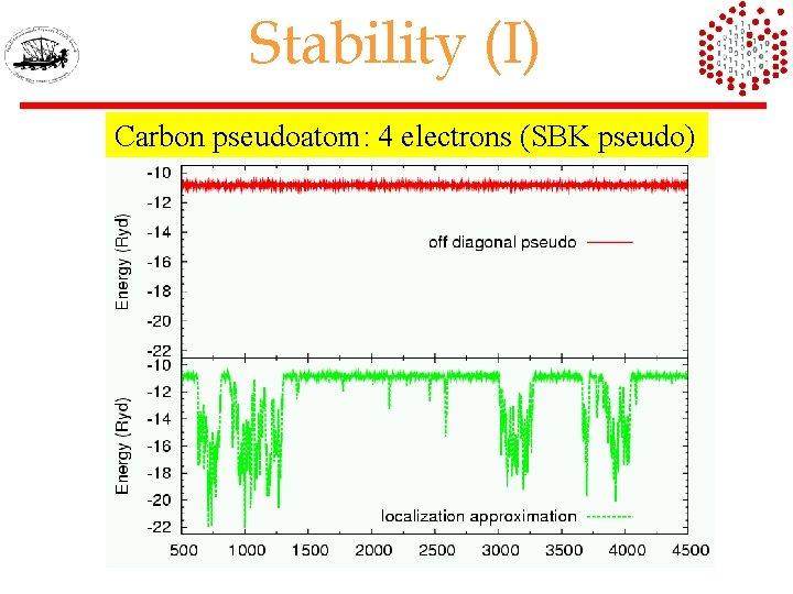 Stability (I) Carbon pseudoatom: 4 electrons (SBK pseudo)