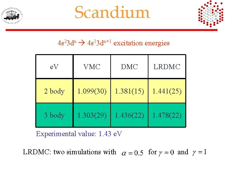 Scandium 4 s 23 dn 4 s 13 dn+1 excitation energies e. V VMC
