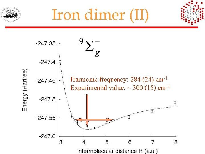 Iron dimer (II) -1 Harmonicequilibrium LRDMC frequency: distance: 284 (24) cm 4. 22(5) Experimental