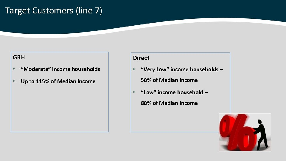 """Target Customers (line 7) GRH Direct • """"Moderate"""" income households • """"Very Low"""" income"""