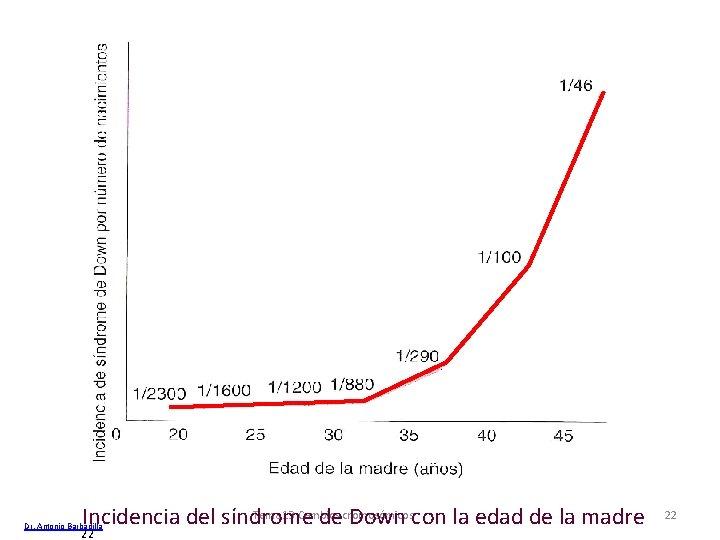 Tema 13 Cambios Incidencia del síndrome decromosómicos Down con la edad de la madre