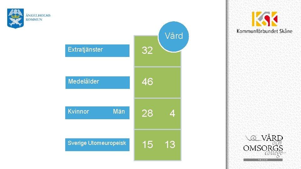Vård Skol Extratjänster 32 Medelålder 46 Män 28 4 Sverige Utomeuropeisk 15 13 Kvinnor