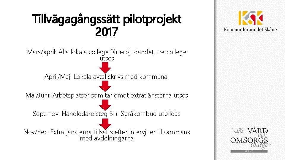 Tillvägagångssätt pilotprojekt 2017 Mars/april: Alla lokala college får erbjudandet, tre college utses April/Maj: Lokala