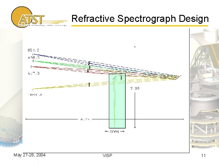 Refractive Spectrograph Design May 27 -28, 2004 Vi. SP 11