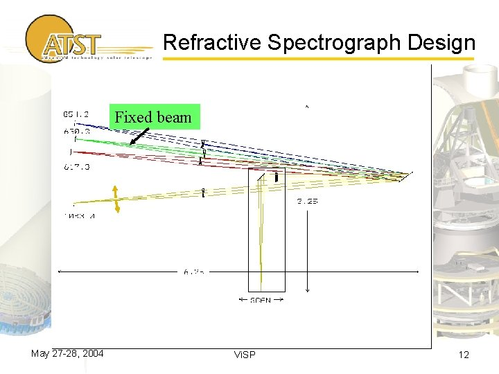 Refractive Spectrograph Design Fixed beam May 27 -28, 2004 Vi. SP 12