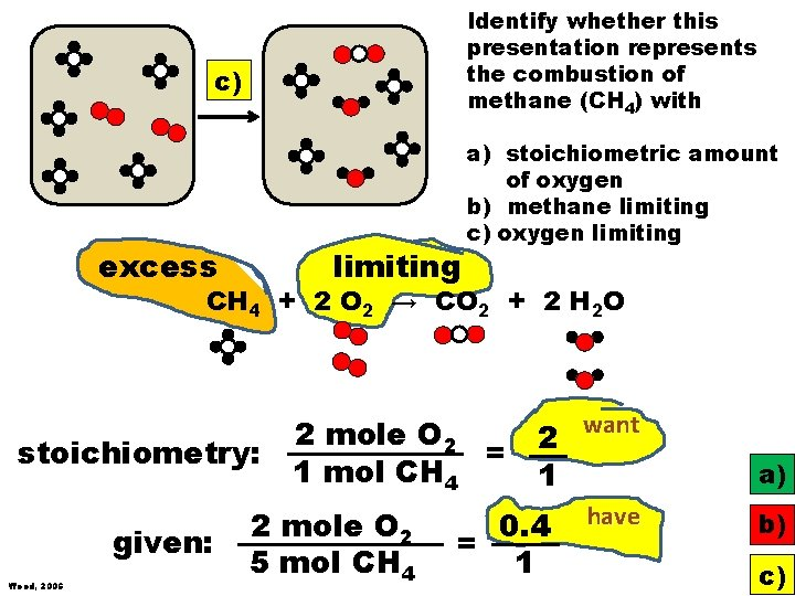 Identify whether this presentation represents the combustion of methane (CH 4) with c) limiting