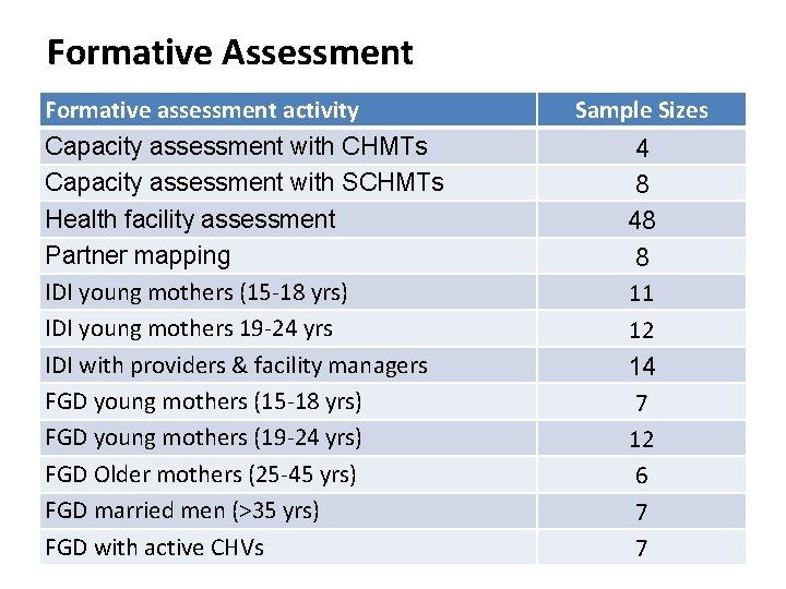 Formative Assessment Formative assessment activity Capacity assessment with CHMTs Capacity assessment with SCHMTs Health