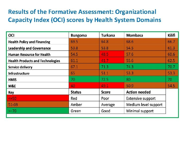 Results of the Formative Assessment: Organizational Capacity Index (OCI) scores by Health System Domains
