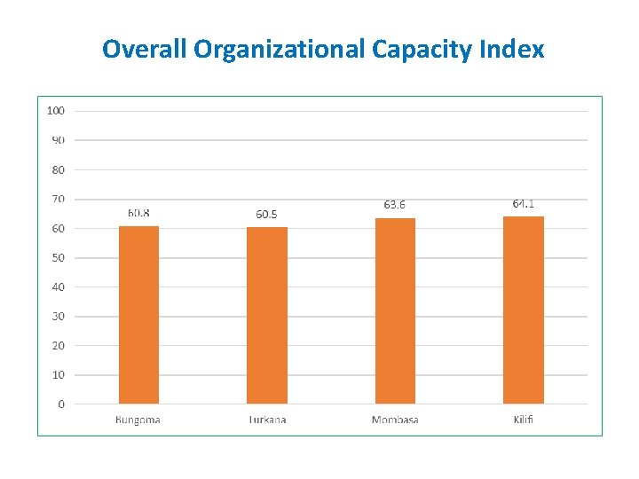 Overall Organizational Capacity Index