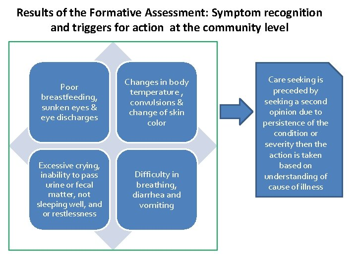 Results of the Formative Assessment: Symptom recognition and triggers for action at the community