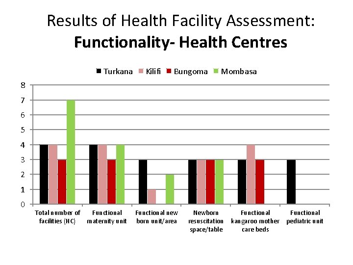 Results of Health Facility Assessment: Functionality- Health Centres Turkana Kilifi Bungoma Mombasa 8 7