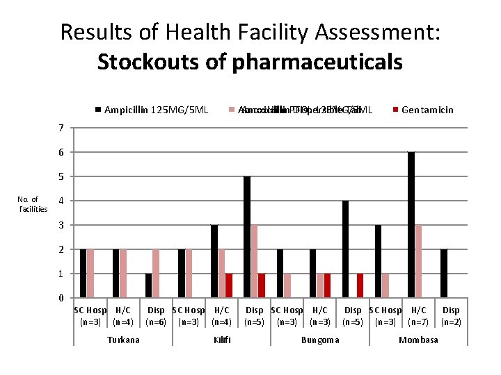 Results of Health Facility Assessment: Stockouts of pharmaceuticals Amoxicillin. PFOL Dispersible Tab Amoxicillin 125