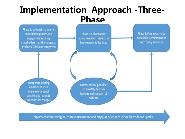 Implementation Approach -Three. Phase