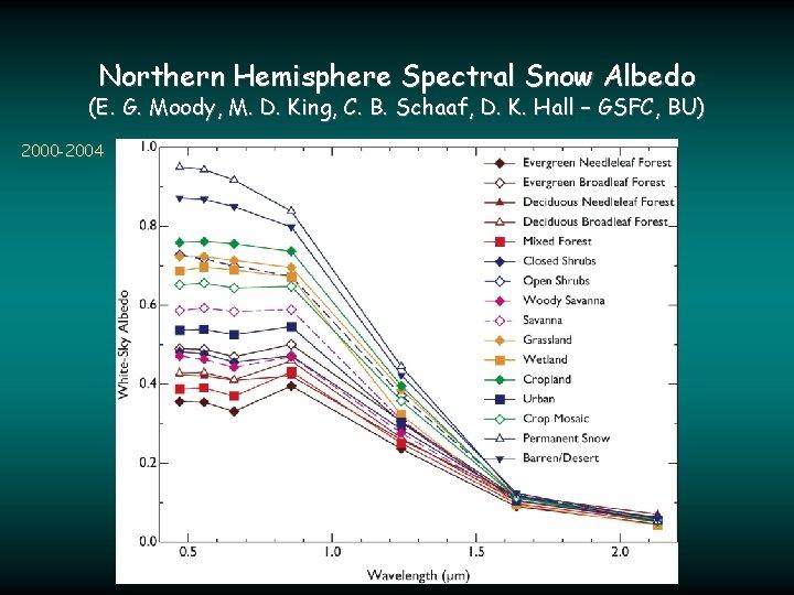 Northern Hemisphere Spectral Snow Albedo (E. G. Moody, M. D. King, C. B. Schaaf,