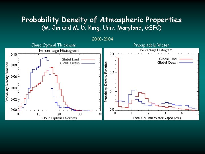 Probability Density of Atmospheric Properties (M. Jin and M. D. King, Univ. Maryland, GSFC)