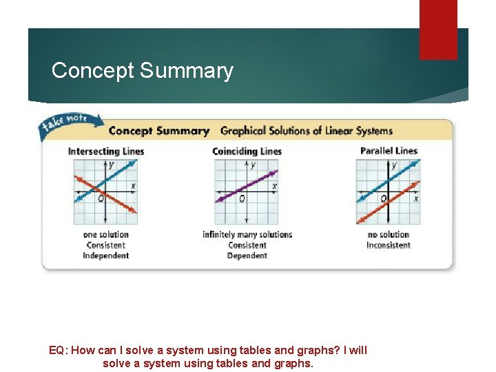 Concept Summary EQ: How can I solve a system using tables and graphs? I