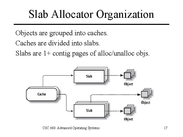 Slab Allocator Organization Objects are grouped into caches. Caches are divided into slabs. Slabs
