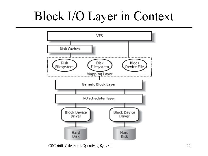 Block I/O Layer in Context CSC 660: Advanced Operating Systems 22