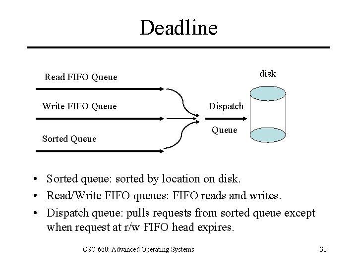 Deadline disk Read FIFO Queue Write FIFO Queue Sorted Queue Dispatch Queue • Sorted
