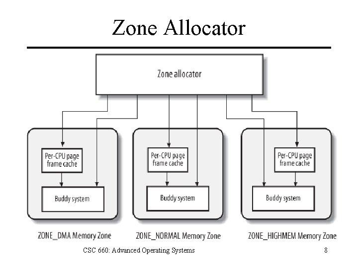 Zone Allocator CSC 660: Advanced Operating Systems 8