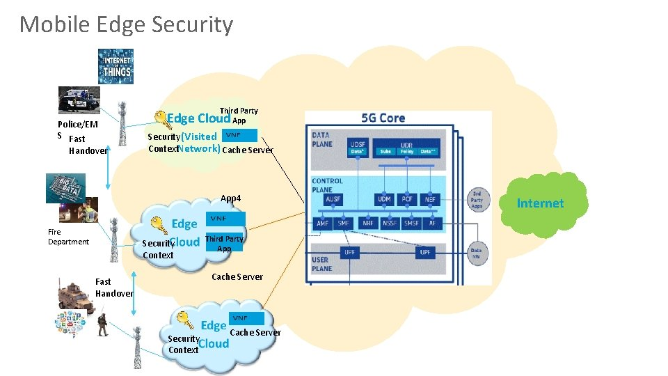 Mobile Edge Security Police/EM S Fast Handover Third Party App Edge Cloud Security (Visited