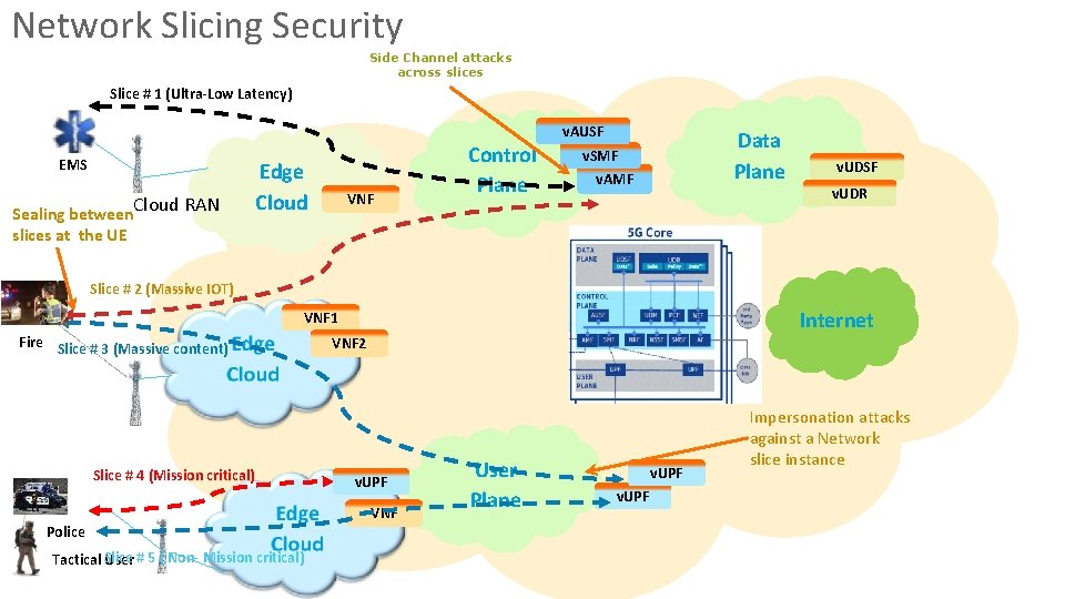 Network Slicing Security Side Channel attacks across slices Slice # 1 (Ultra-Low Latency) EMS