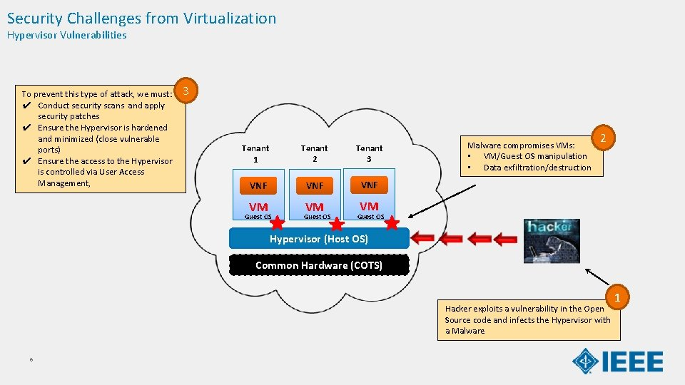 Security Challenges from Virtualization Hypervisor Vulnerabilities To prevent this type of attack, we must: