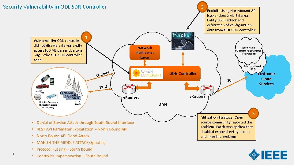 Security Vulnerability in ODL SDN Controller Vulnerability: ODL controller did not disable external entity