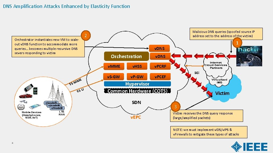 DNS Amplification Attacks Enhanced by Elasticity Function Orchestrator instantiates new VM to scaleout v.