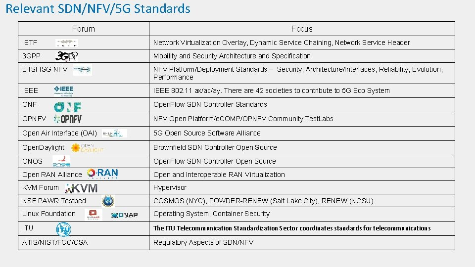 Relevant SDN/NFV/5 G Standards Forum Focus IETF Network Virtualization Overlay, Dynamic Service Chaining, Network