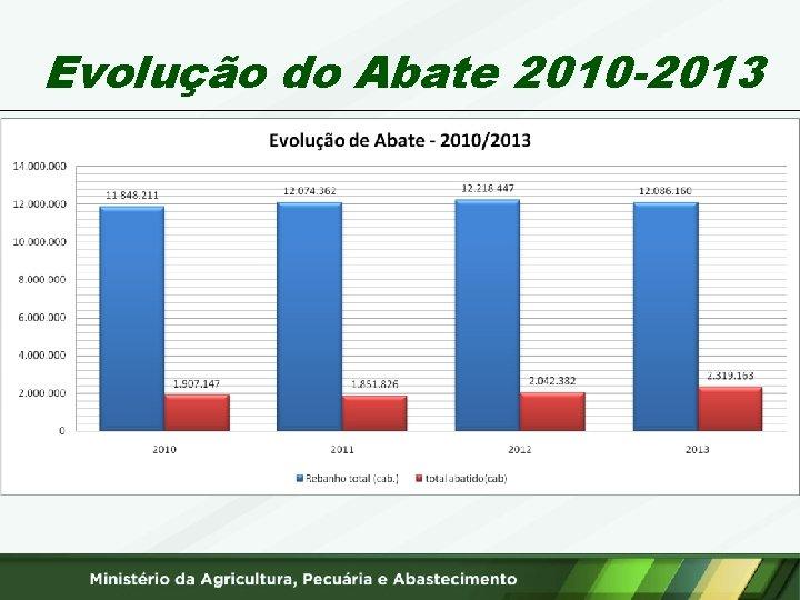 Evolução do Abate 2010 -2013