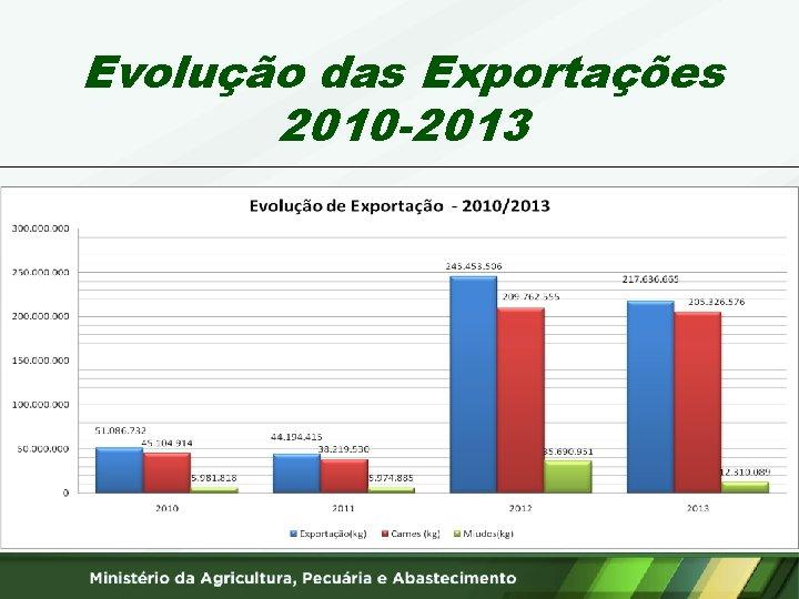 Evolução das Exportações 2010 -2013